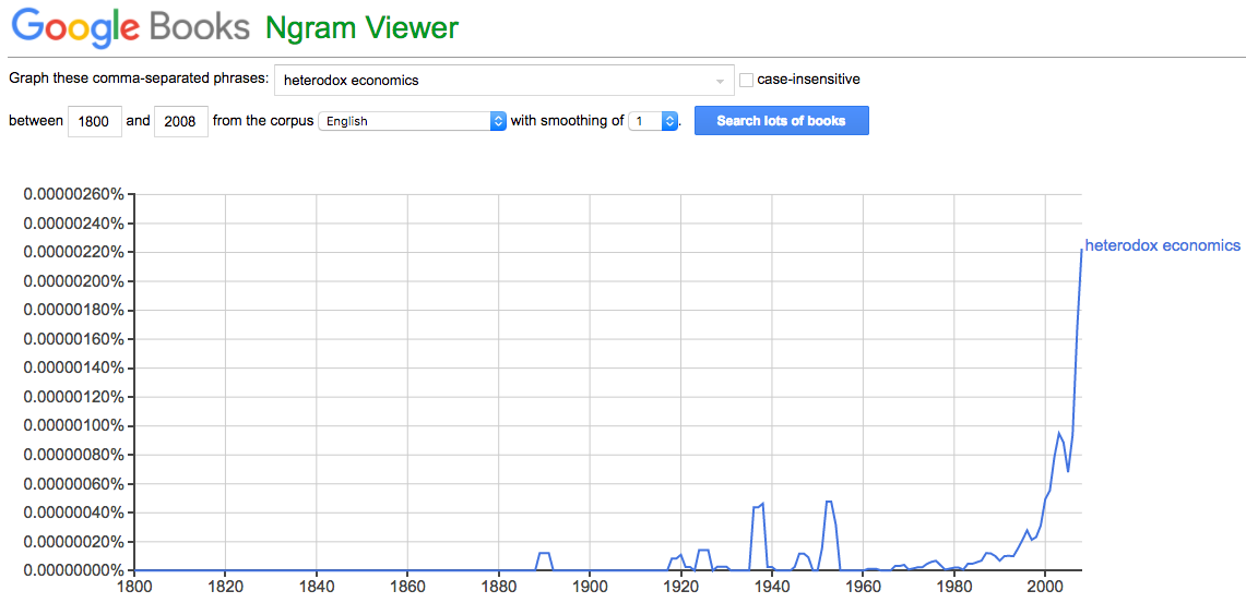 Google's Ngram Viewer: Heterodox Economics
